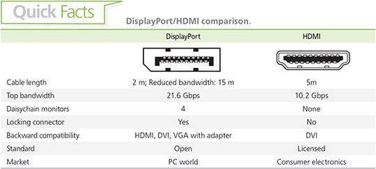 Displayport V1 2 The Most Comprehensive And Innovative