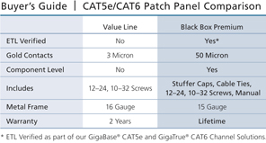 CAT6 UTP Patch Panel, Black Box Connect Application diagram