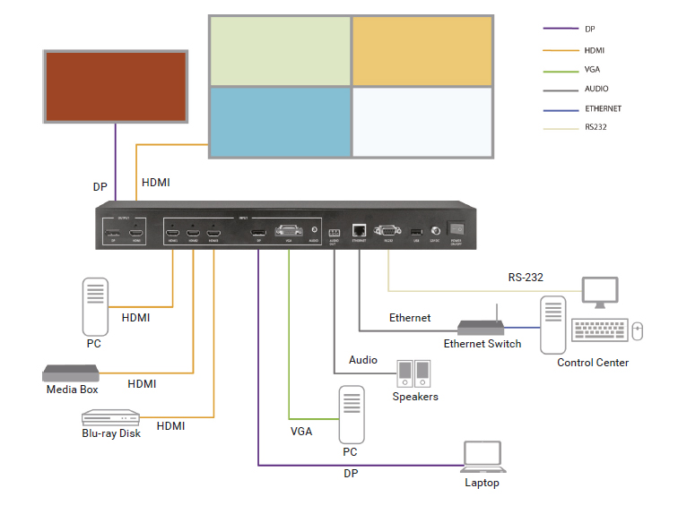 Quad MultiViewer - 4K60, HDMI, DisplayPort, VGA, 5x1 Application diagram