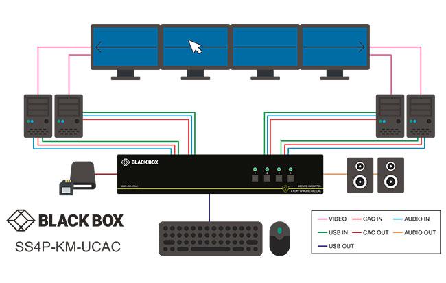 SS4P-KM-U, Secure KM Switch, NIAP 3 0 - Black Box