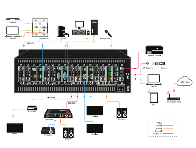 Modularer Matrix-Switcher – 4K Seamless, Autom. E/A-Erkennung, 16-Port oder 32-Port Applikationsdiagramm