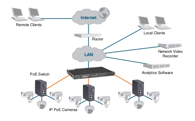power over ethernet poe explained poe standards types