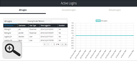 Dashboard: Active Logins
