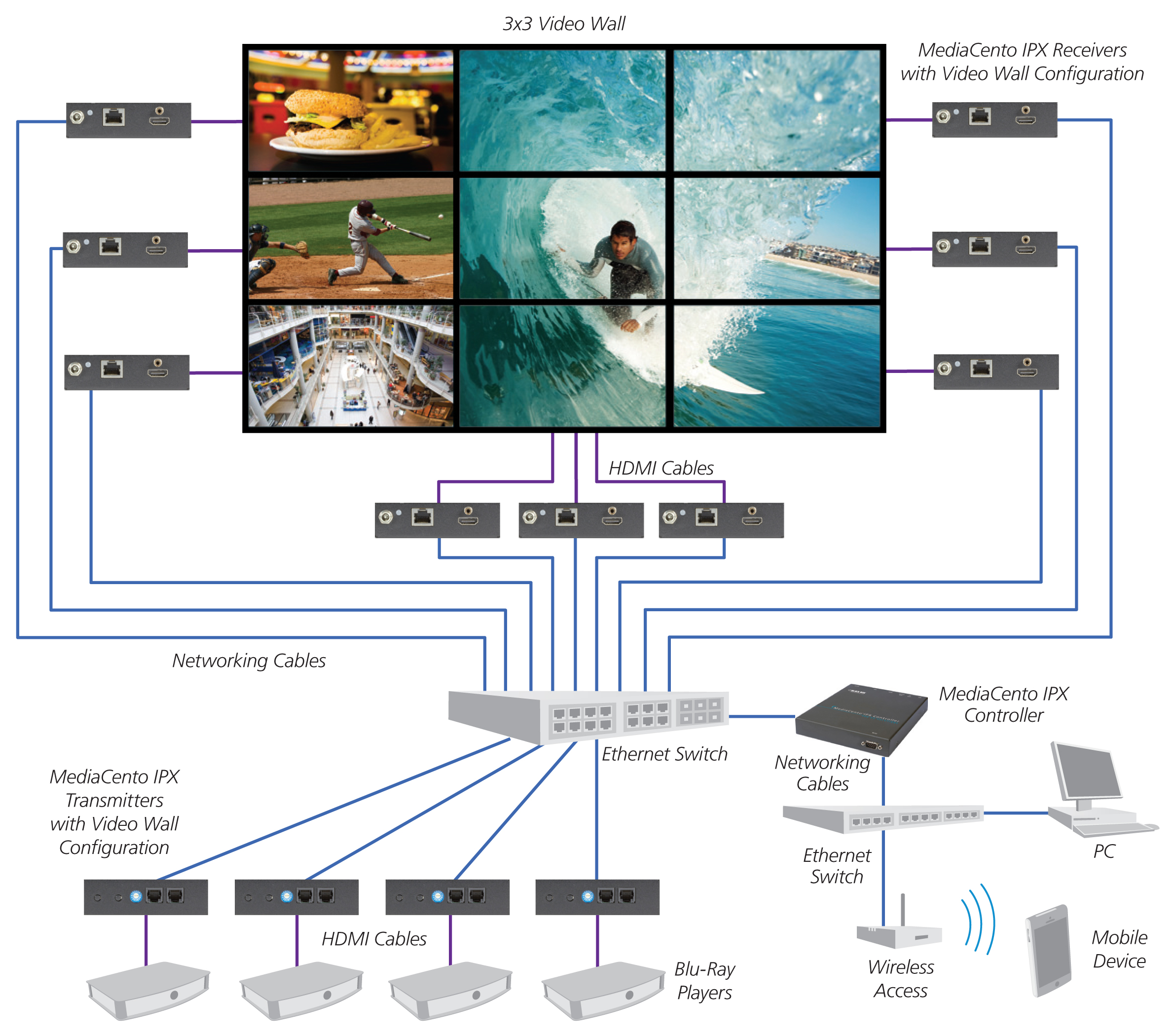 Hdmi Over Ip Network Distribution Mediacento Ipx Schematic For The Parallel Port Driver Matrix As Multicast Mode Application With Video Wall And Switching Configuration