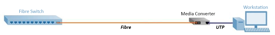 Medienkonverter – Fibre-To-The-Desk