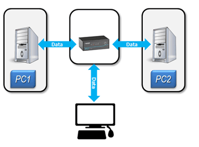 Diagram traditionelle KVM Switche versus Secure KVM Switche